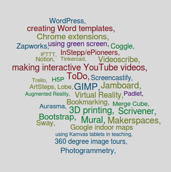 Word cloud of topics. The topics listed are: Lobe, Scrivener, IFTTT, Mural, GIMP, using Kamvas tablets in teaching, Padlet, ArtSteps, H5P Jamboard, Videoscribe,, Zapworks, 3D printing, Tinkercad, creating Word templates, Bootstrap, Makerspaces,  Augmented Reality, Virtual Reality, Notion, WordPress, Chrome extensions, 360 degree image tours, Sway,  Coggle, Trello, using green screen, Aurasma, ToDo, Merge Cube, Screencastify, InStepp/ePioneers, Photogrammetry, Bookmarking, making interactive YouTube videos, Google indoor maps
